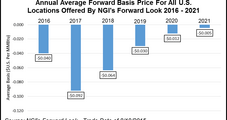 Negative Natural Gas Basis to Continue Through 2021 on Robust Appalachia Supply