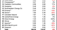 Natural Gas Marketers 3Q2014 Total Slips 2%; BP Extends Lead