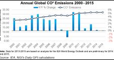 U.S. Carbon Emissions Decline 2% as NatGas Use Expands, Says IEA