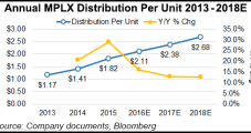 MPLX Lowers Capex, Growth Rate Expectations in Response to Downturn
