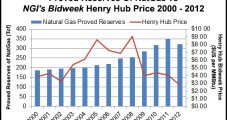 Low Prices Gave NatGas Reserves a Haircut in 2012