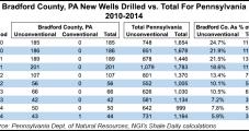 Pennsylvania Landowners Claim Chesapeake, Williams Unit Conspired to Constrain NatGas Market Services