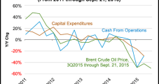 Global Oil/Gas Companies Show 'Wide Deficit' of Operating Cash to Capex