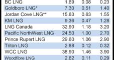 Aurora Enters Canada's 165 Tcf LNG Export Race