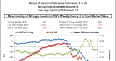 Led by South Central, EIA Report Shows Massive First Storage Injection