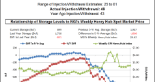 EIA Reports 92 Bcf Storage Build as May Natural Gas Futures Sit Near $2.50