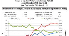 Sluggish Physical Market Outdone by Surging Screen; July Adds 9 Cents