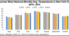 Natural Gas Forward Markets Look to May and Beyond