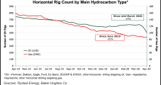 U.S. Rig Count Seen Dropping Further and Faster Than Previous Downturns as Covid-19, Price War Take Toll