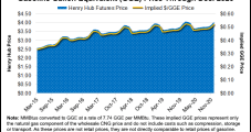 Low Oil Prices Impacting NGV Push in Oregon
