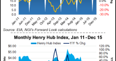 NatGas Forward Prices Fall Amid Plump Storage, Mild Temps On Tap