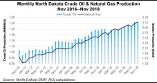 Bakken Production Sputters on North Dakota; Slowdown Seen Through Spring
