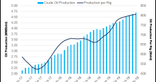 New Mexico Oil Production Likely Clips 1 Million b/d Mark