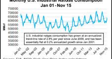 More Headwinds for NatGas Pricing as Industrial Demand Disappoints, Says Raymond James