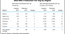 Production from Shale Plays Will Continue Edging Higher in February, EIA Says