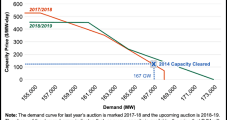 PJM Auction Likely to Boost Region's NatGas-Fired Capacity