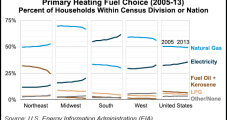 EIA: Excluding Northeast, NatGas Losing Market Share for Heating
