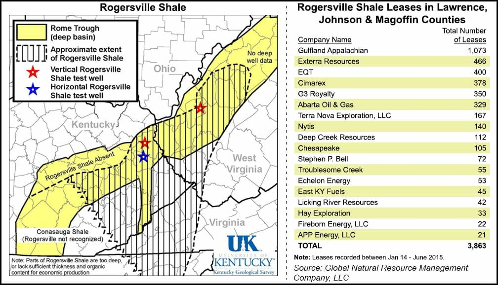 Next Rogersville Shale Production Results Could Remain Private For Years Natural Gas Intelligence