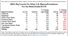 U.S. Rig Count Drops by 48; Texas Again Leads Decline