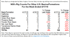 U.S. Onshore Activity Flattens, with Six Rigs Dropped, Says BHGE