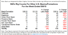 Rig Count Declines Again, But at Slower Pace