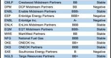 Commodity Exposure Weakens Some Midstream Credit, S&P Says