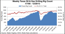 Permian, Eagle Ford Lead Texas Drilling as Production Climbs