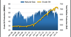 Texas Crude Production Climbing, NatGas Down From Year-Ago Levels