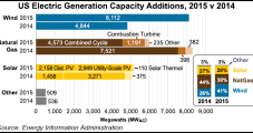 NatGas, Wind, Solar Accounting For Almost All New U.S. Generating Capacity, EIA Says