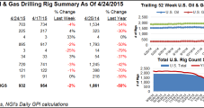 Overall U.S. Rigs Decline, But NatGas Adds Two