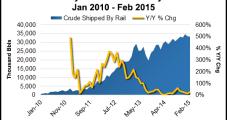 EIA Crude Rail Stats Deconstructed; North Dakota Adds Inspectors