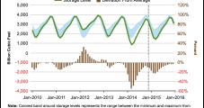 EIA Firms Winter NatGas Price Forecast to $3.98/MMBtu