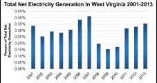 Two NatGas-Fired Power Plants Considered For West Virginia