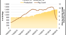 Feds Say Oil/Gas Downturn Surprised Investors, Dented Manufacturing Sector