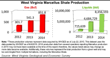 West Virginia NatGas Output Shows Dramatic Gain to 1 Tcf in 2014; More on the Way