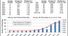 North Dakota Prices, Drilling Decline, But Production Climbs