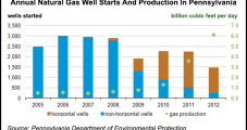 EIA: Pennsylvania's NatGas Production Rose 69% Despite Less Drilling