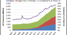 EOG's U.S. Production Soars on Bakken and Eagle Ford