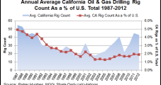 Hearings Set for Draft California Fracking Rules