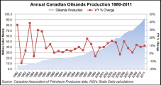Canada Oilsands Industry in Need of New Markets