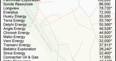 Encana, PetroChina Strike Partnership in Duvernay Shale