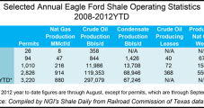 Eagle Ford Shale Is a Dollars and Jobs Gusher