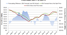 EIA Nudges Price Outlook Down; Production Unchanged