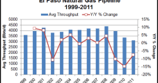 Kinder 'Thinking About' Moving Permian Oil West on El Paso