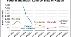 EIA: Wyoming, GOM Lead NatGas Production on Federal, Indian Lands