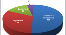 Goodrich Spending Targeting Oil in Eagle Ford, TMS