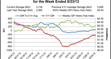 Overall Balance Counters Weak Marcellus; Futures Erase Early Losses