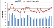 North America Downstream Material, Labor Costs Seen Rising Over Next Six Months