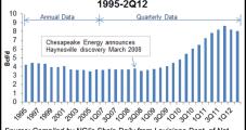 Haynesville, Barnett Natural Gas Output Exceeds Analyst Estimates
