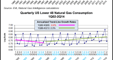 NatGas Supply-Demand Convergence Coming, But It Will Take A While